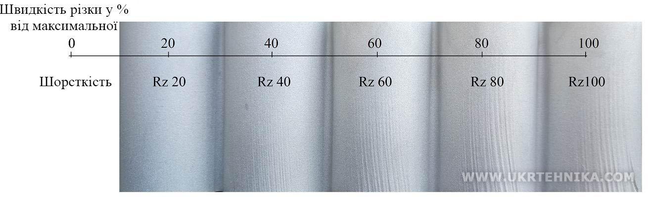 Залежність якості (шорсткості) зрізу від швидкості різання